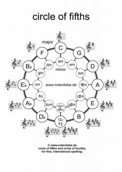circle of fifths and fourths pdf for free german international